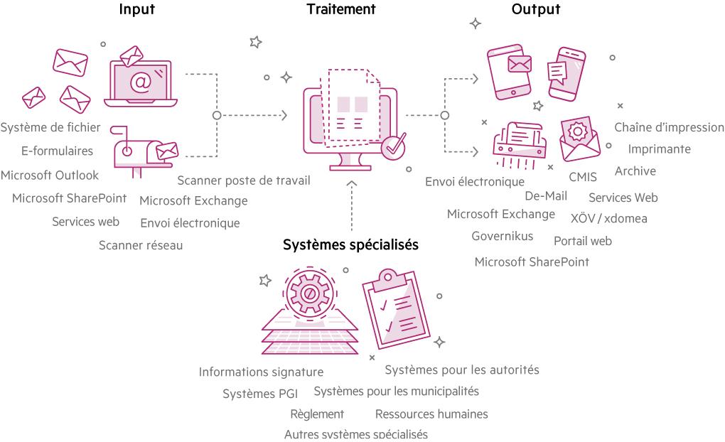 Acta Nova Interfaces