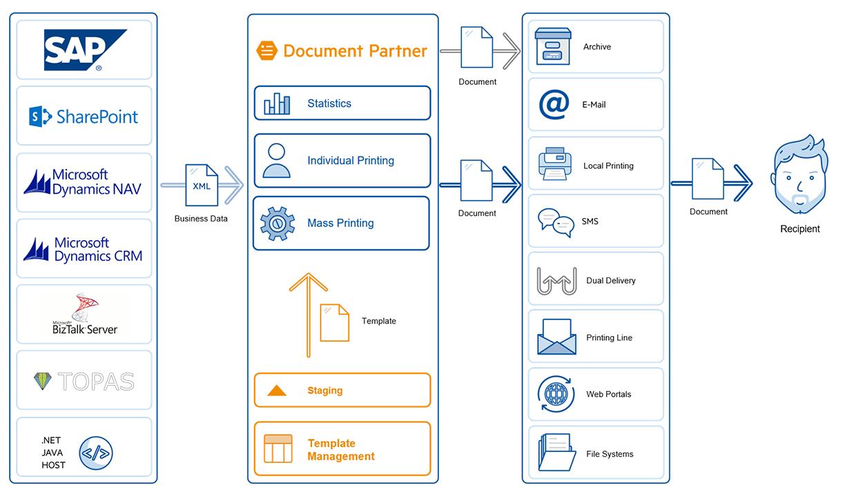 Overview Document Partner