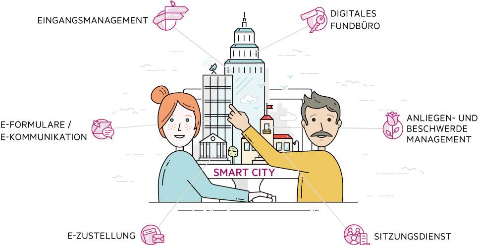 Ran an den Bürger mit Online-Bürgerservices