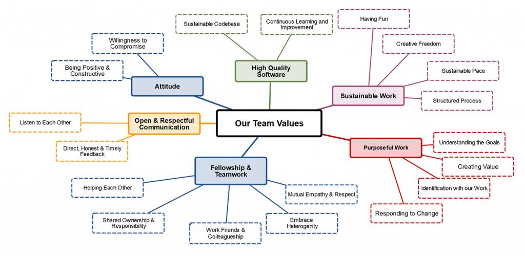 SignPath Team Values Web