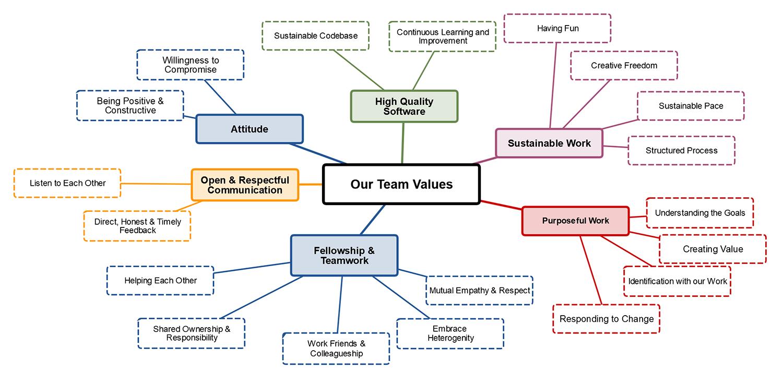 SignPath Team Values