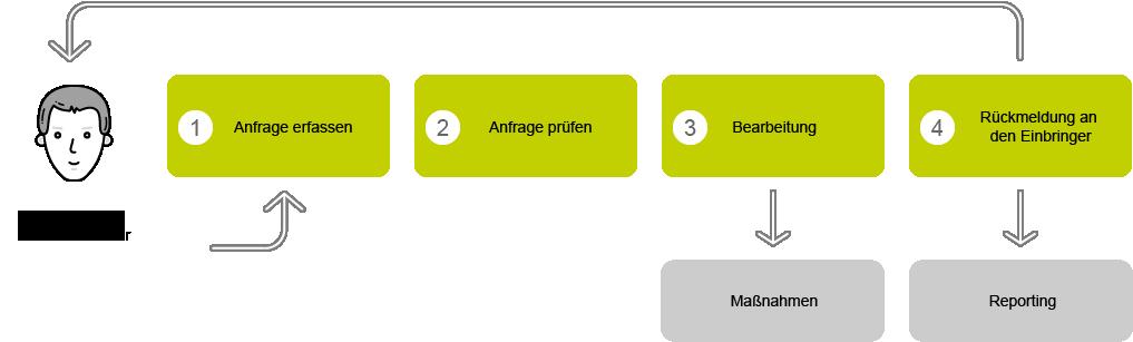Anfragenservice von Acta Nova - Prozess